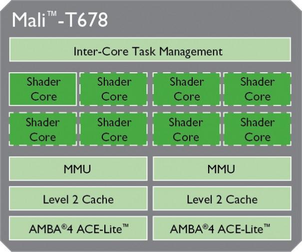 ARM_Mali-T678