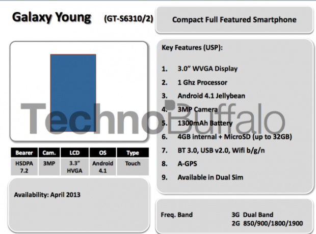 Samsung roadmap galaxy young 620x460 Samsungs Roadmap für die 1. Hälfte 2013: Note 8.0, Galaxy Xcover und Co.