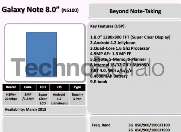 Samsung roadmap note8 620x453 Samsungs Roadmap für die 1. Hälfte 2013: Note 8.0, Galaxy Xcover und Co.