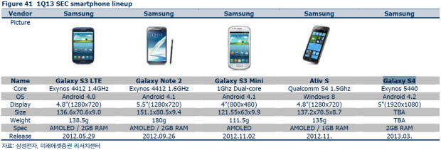 galaxy-s4-march-launch-analyst