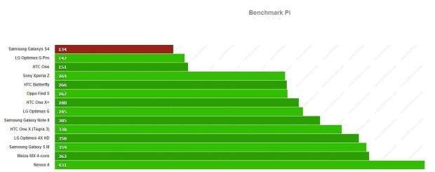 Benchmark_PI_SGS4