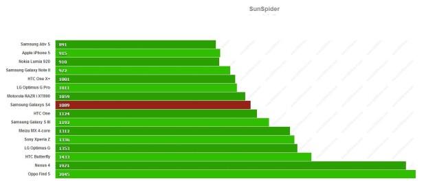 SunSpider_SGS4