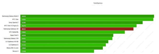 Vellamo_SGS4