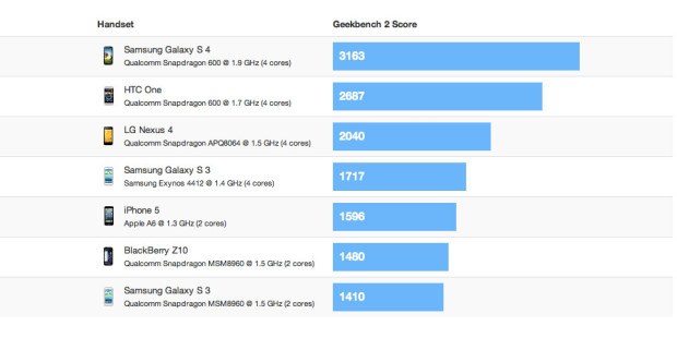 galaxy_s4_benchmark_Geekbench2
