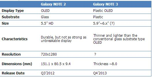 Display_Note3_oled