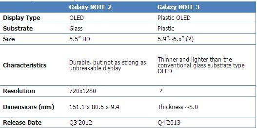 Display_Note3_oled