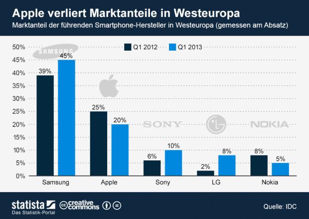 infografik_1215_Marktanteil_der_Smartphone_Hersteller_in_Westeuropa_n