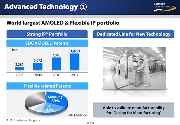 Flexible AMOLED Patente