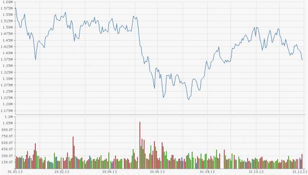 Samsung Aktienkurs Euro