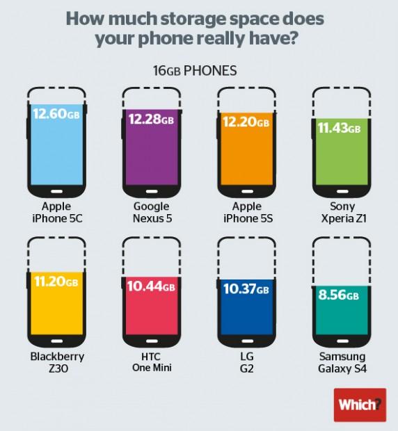 speichervergleich-zwischen-smartphones