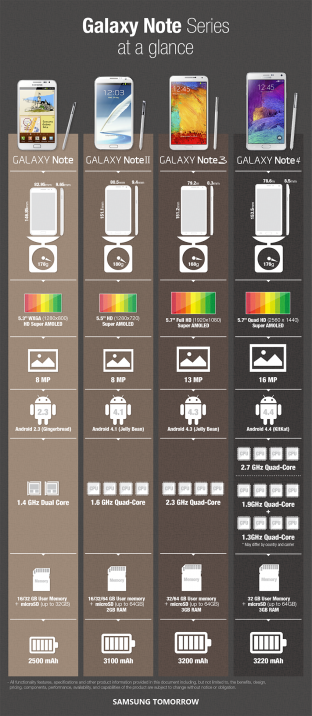 Samsung-Galaxy-Note-Series-Infographics1