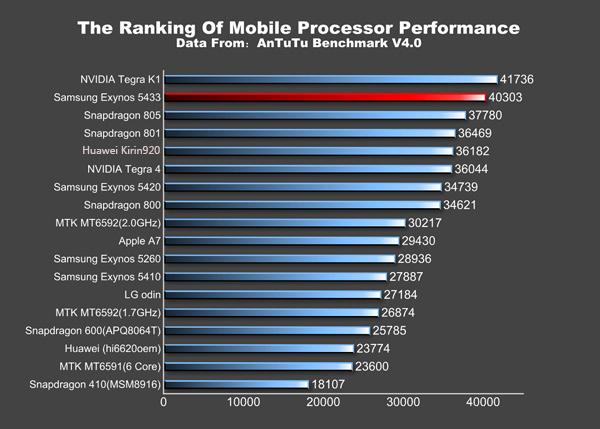 note-4-benchmark-compare