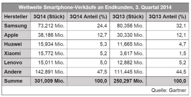 smartphone verkäufe q3 2014 Gartner: Samsung verkauft deutlich weniger Smartphones als vor einem Jahr