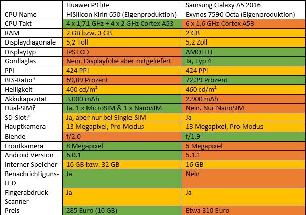 HuaweiP9lite-A52016